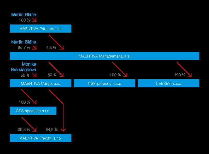 majetkova-struktura-prehled2
